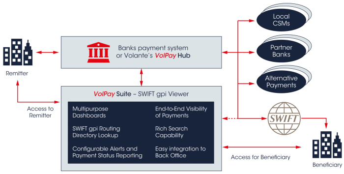 Volpay suite swift gpi
