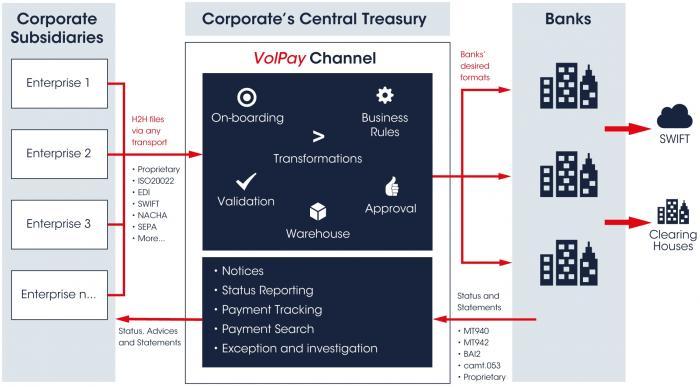 VolPay Channel Corporate Enterprise