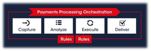 VolPay Hub Orchestration